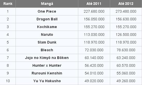 Os 10 mangás mais vendidos da Shonen Jump   Rank